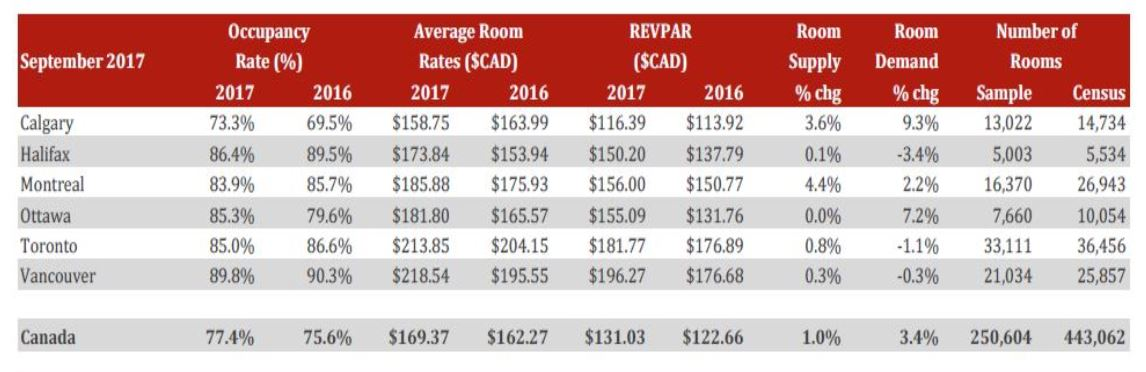 Canadian Lodging Outlook Quarterly 2017-Q3
