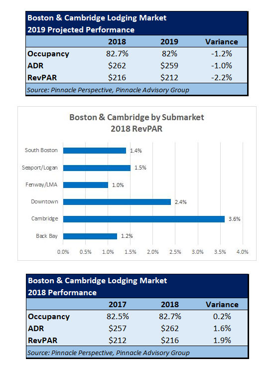 Boston & Cambridge Lodging Market Peaks in 2018 as Demand Outpaces Supply | By Sebastian Colella