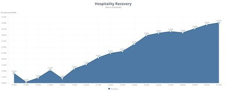 ProfitSword Launches Hospitality Recovery Dashboard to Provide Industry With Insight into Real-Time Market Performance and Future Outlook
