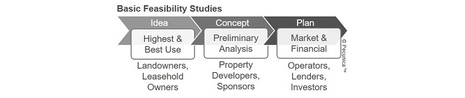 What Is Hotel Feasibility Analysis?