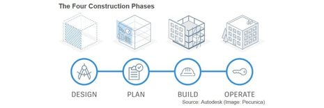 What Is Construction Project Delivery?