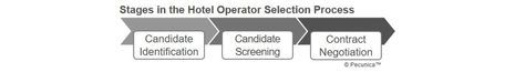 What is Hotel Operator Selection?
